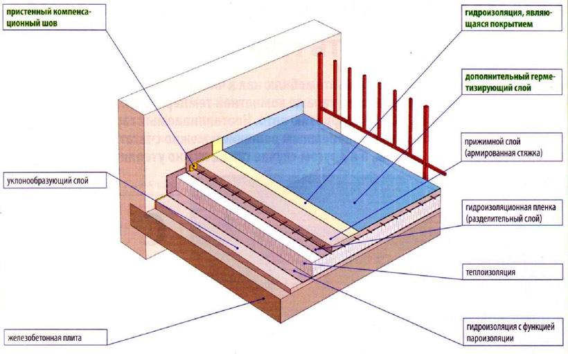 Технология гидроизоляции терассы
